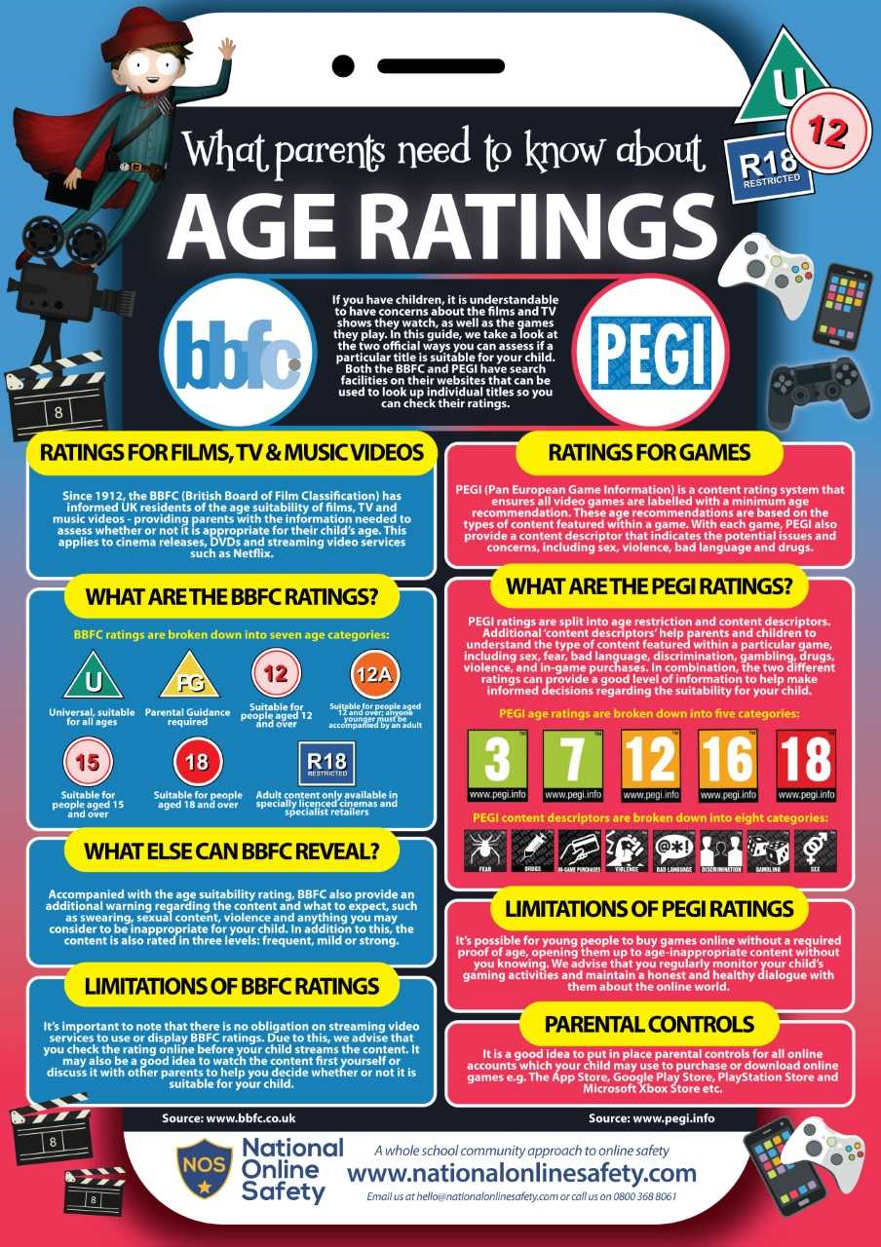 age ratings